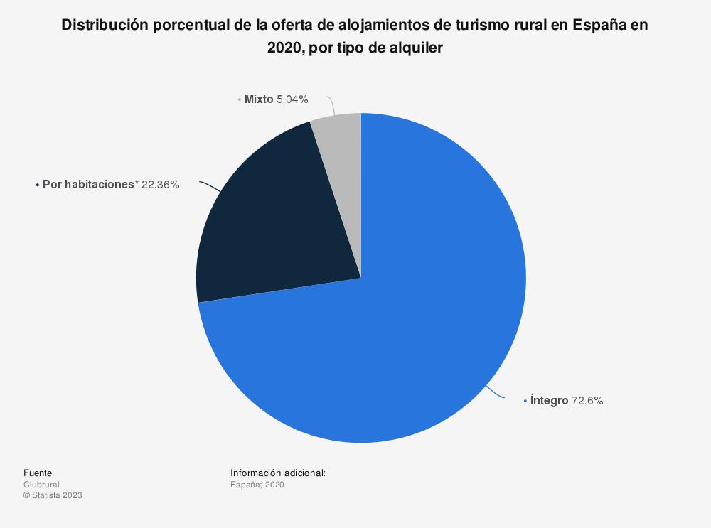 Estadística: Distribución porcentual de la oferta de alojamientos de turismo rural en España en 2020, por tipo de alquiler | Statista
