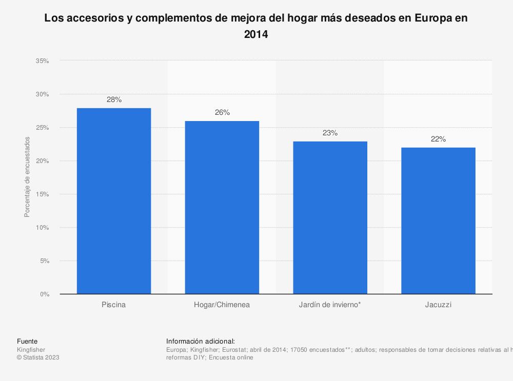 Estadística: Los accesorios y complementos de mejora del hogar más deseados en Europa en 2014 | Statista
