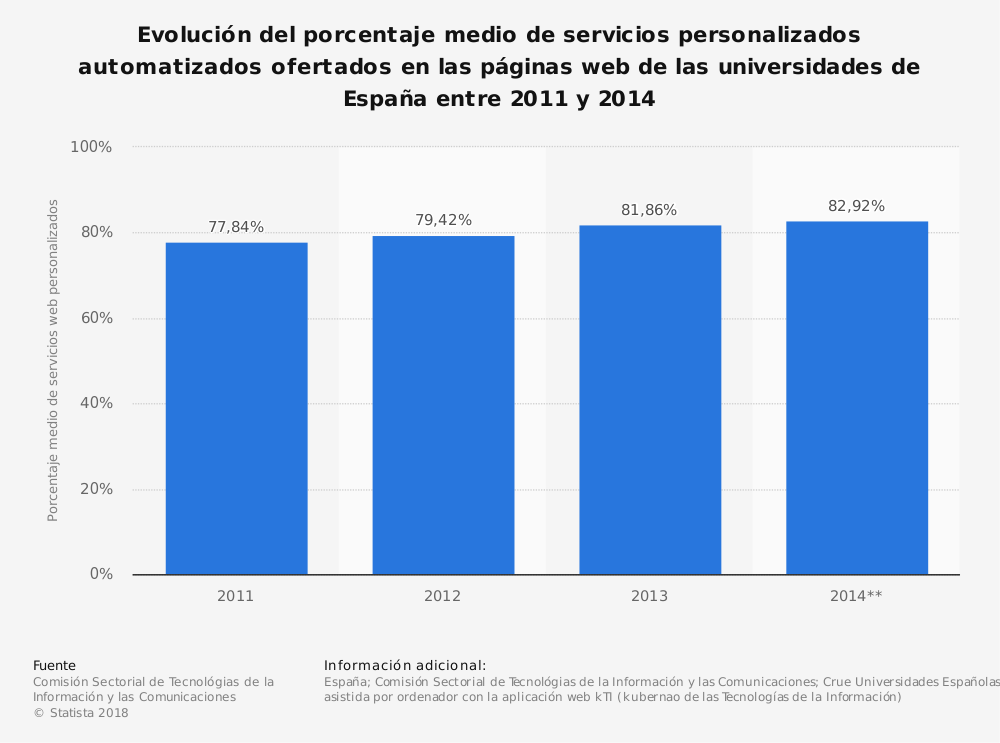 Estadística: Evolución del porcentaje medio de servicios personalizados automatizados ofertados en las páginas web de las universidades de España entre 2011 y 2014 | Statista
