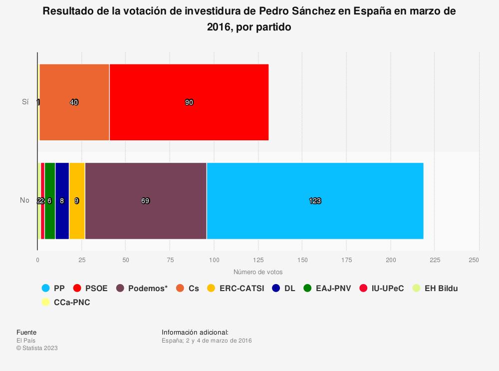 Estadística: Resultado de la votación de investidura de Pedro Sánchez en España en 2016, por partido | Statista