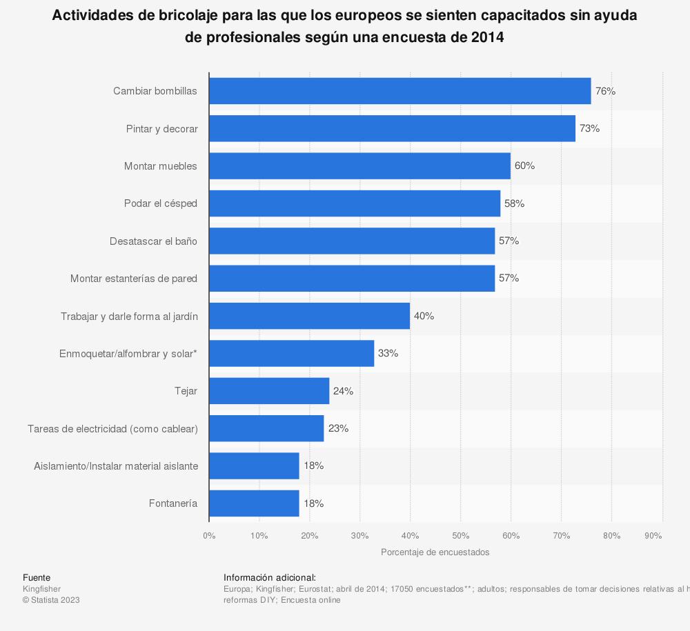 Estadística: Actividades de bricolaje para las que los europeos se sienten capacitados sin ayuda de profesionales según una encuesta de 2014 | Statista