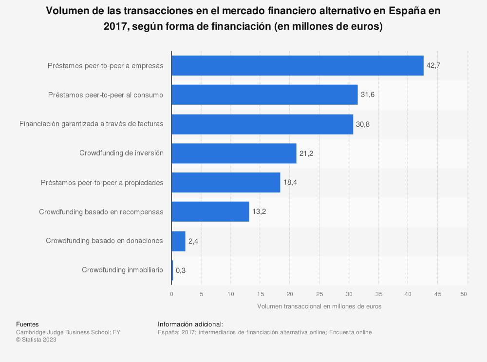 Estadística: Volumen de las transacciones en el mercado financiero alternativo en España en 2017, según forma de financiación (en millones de euros) | Statista