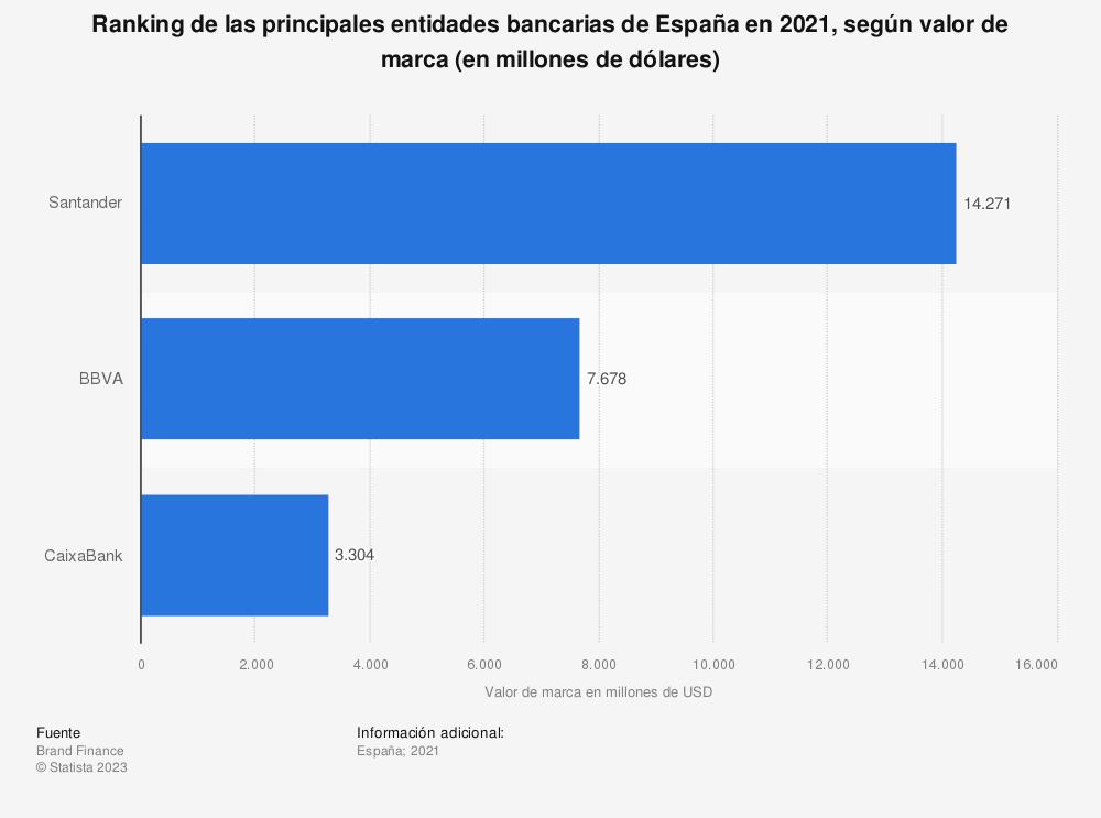 Estadística: Ranking de las principales entidades bancarias de España en 2019, según valor de marca (en millones de dólares) | Statista