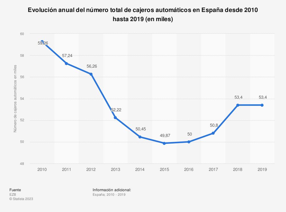 Estadística: Evolución anual del número total de cajeros automáticos en España desde 2010 hasta 2019 (en miles) | Statista
