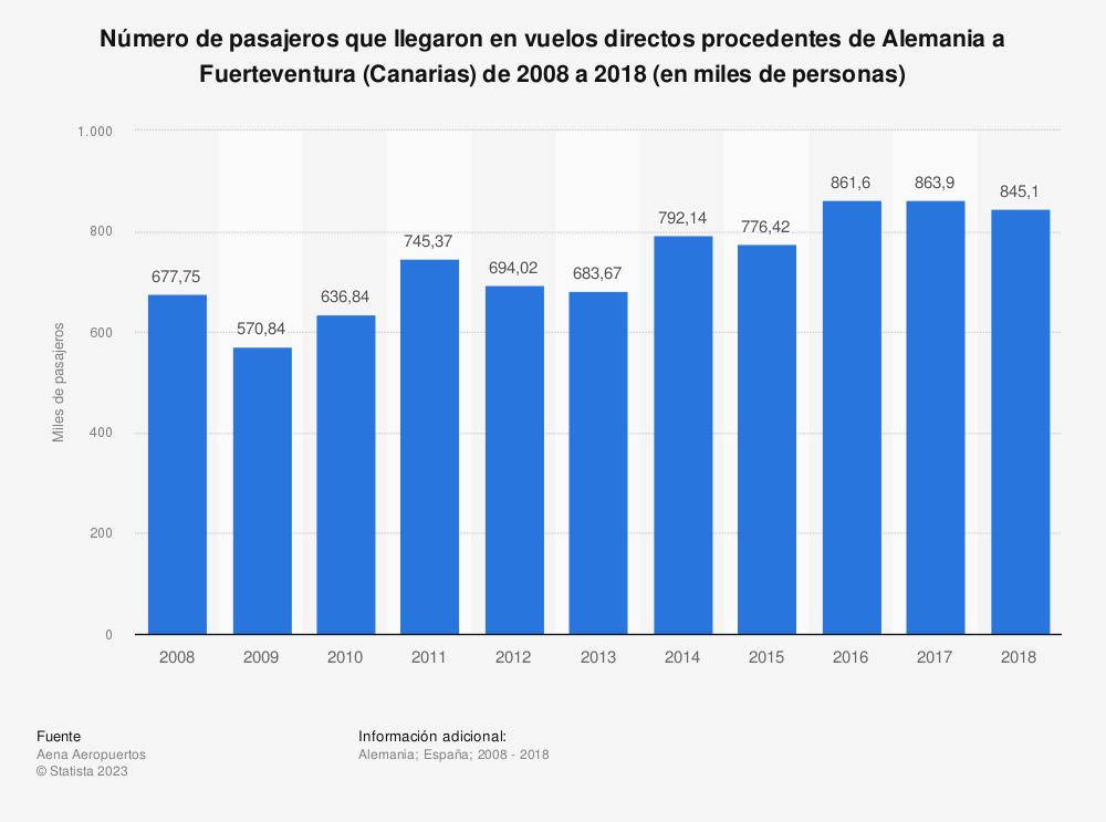Estadística: Número de pasajeros que llegaron en vuelos directos procedentes de Alemania a Fuerteventura (Canarias) de 2006 a 2015 (en miles de personas) | Statista