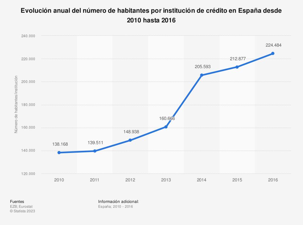 Estadística: Evolución anual del número de habitantes por institución de crédito en España desde 2010 hasta 2016 | Statista