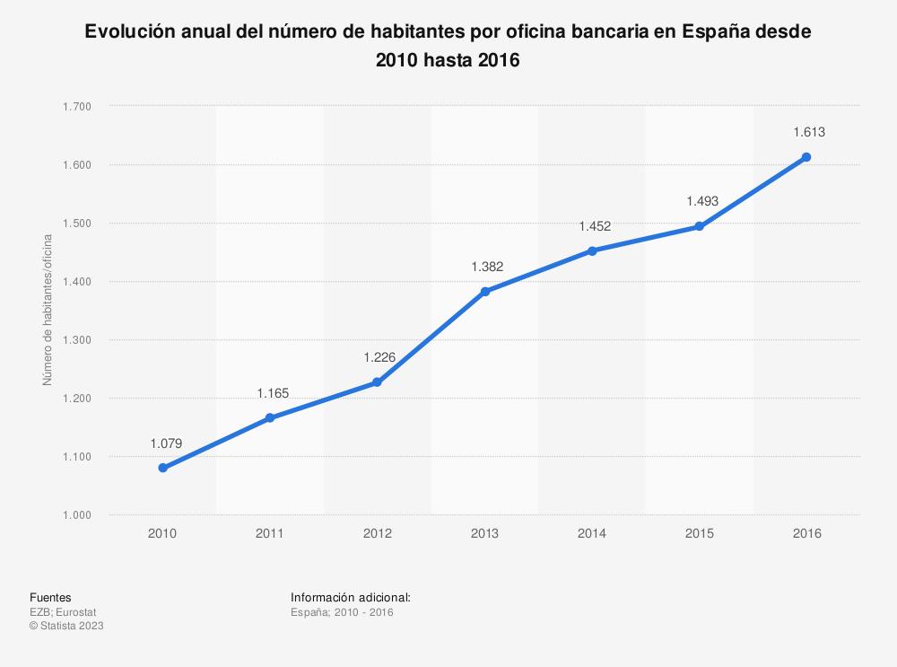 Estadística: Evolución anual del número de habitantes por oficina bancaria en España desde 2010 hasta 2016 | Statista