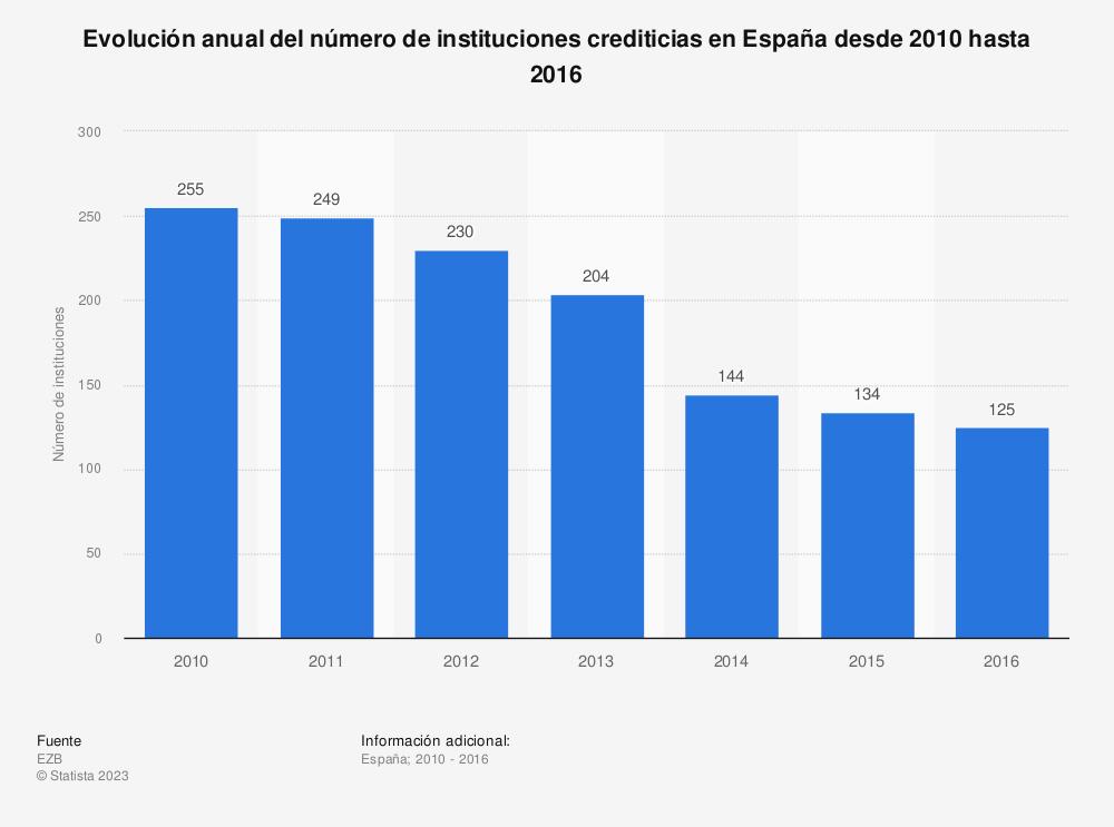 Estadística: Evolución anual del número de instituciones crediticias en España desde 2010 hasta 2016 | Statista