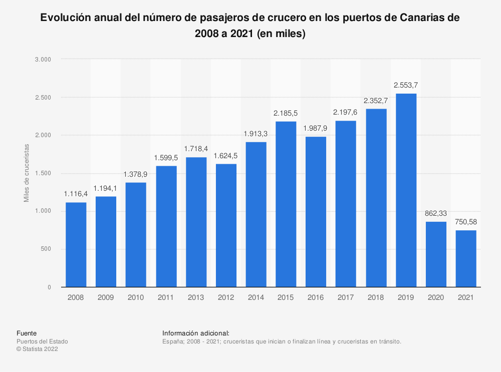 Estadística: Evolución anual del número de pasajeros de crucero en los puertos de Canarias de 2008 a 2018 (en miles) | Statista