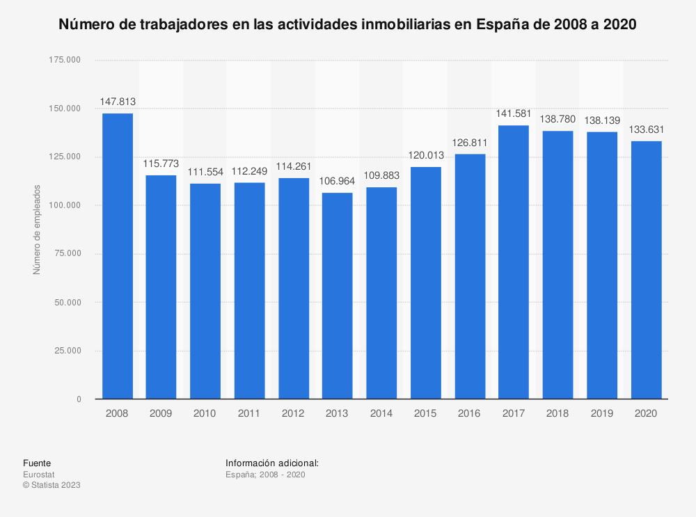 Estadística: Número de trabajadores en las actividades inmobiliarias en España de 2008 a 2017 | Statista