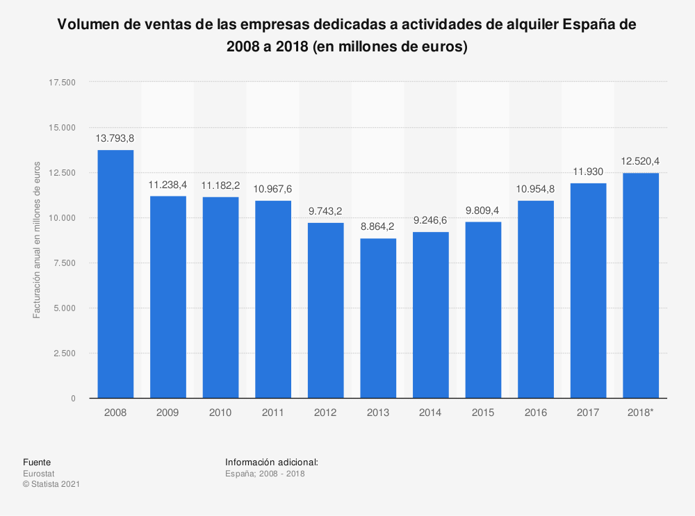 Estadística: Volumen de ventas de las empresas dedicadas a actividades de alquiler España de 2008 a 2018 (en millones de euros) | Statista