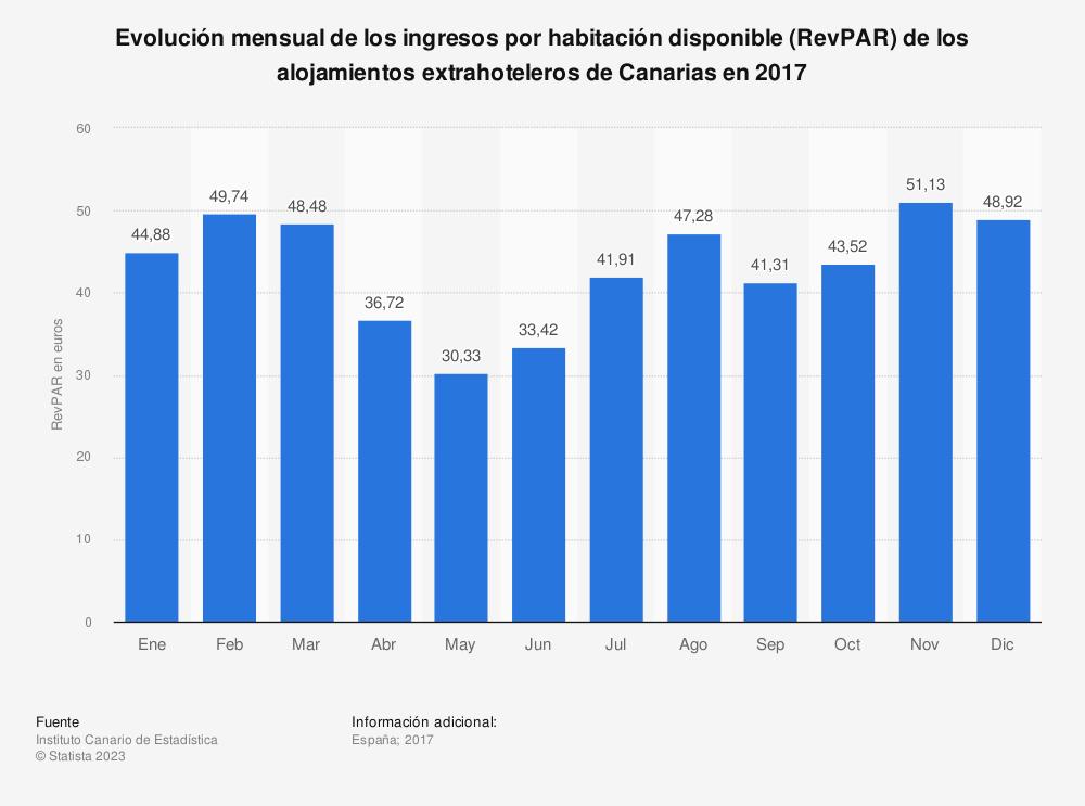 Estadística: Evolución mensual de los ingresos por habitación disponible (RevPAR) de los alojamientos extrahoteleros de Canarias en 2017 | Statista