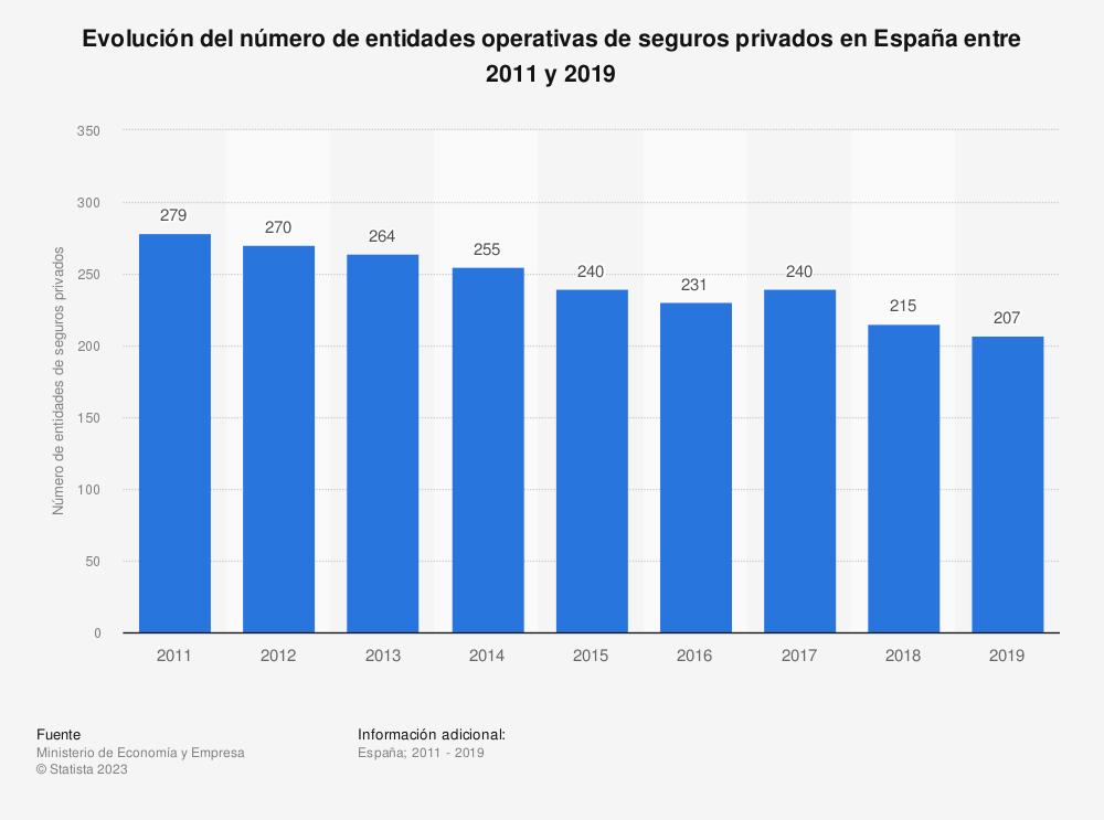 Estadística: Evolución del número de entidades operativas de seguros privados en España entre 2011 y 2016 | Statista