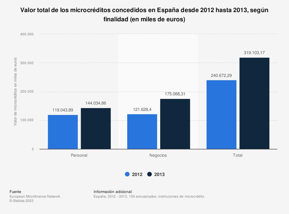 Estadística: Valor total de los microcréditos concedidos en España desde 2012 hasta 2013, según finalidad (en miles de euros) | Statista