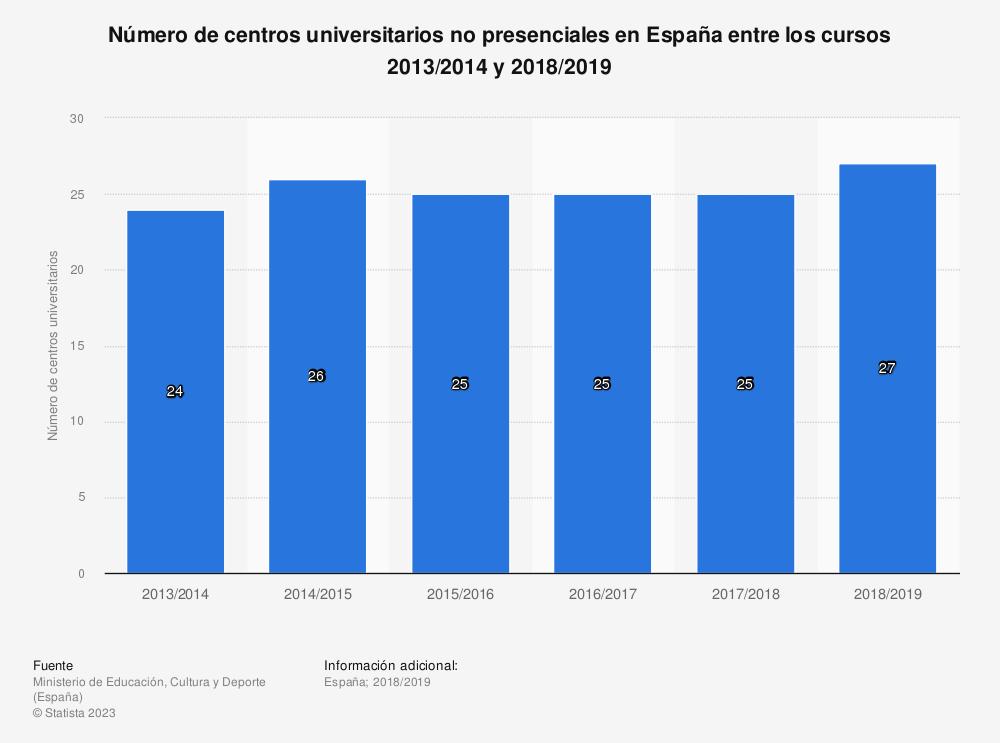 Estadística: Número de centros universitarios no presenciales en España entre los cursos 2013/2014 y 2018/2019 | Statista