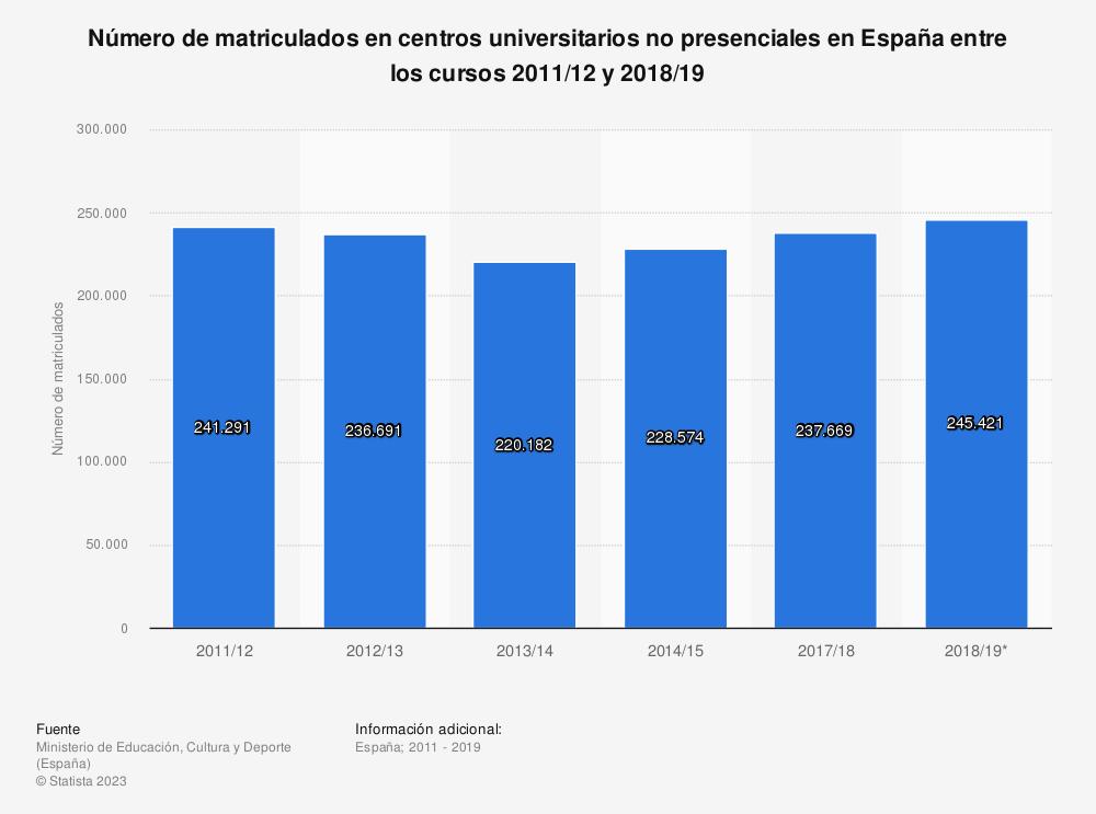 Estadística: Número de matriculados en centros universitarios no presenciales en España entre los cursos 2011/2012 y 2017/2018 | Statista