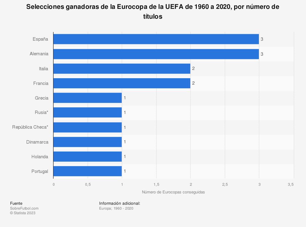 Estadística: Selecciones ganadoras de la Eurocopa de la UEFA de 1960 a 2020, por número de títulos | Statista
