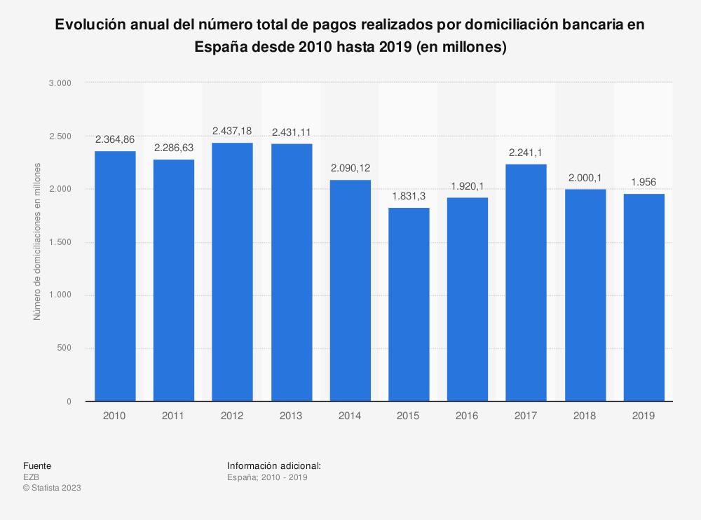 Estadística: Evolución anual del número total de pagos realizados por domiciliación bancaria en España desde 2010 hasta 2019 (en millones) | Statista