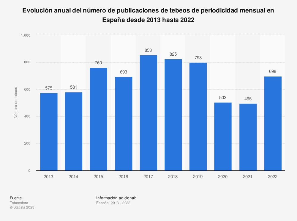 Estadística: Evolución anual del número de publicaciones de tebeos de periodicidad mensual en España desde 2013 hasta 2018 | Statista