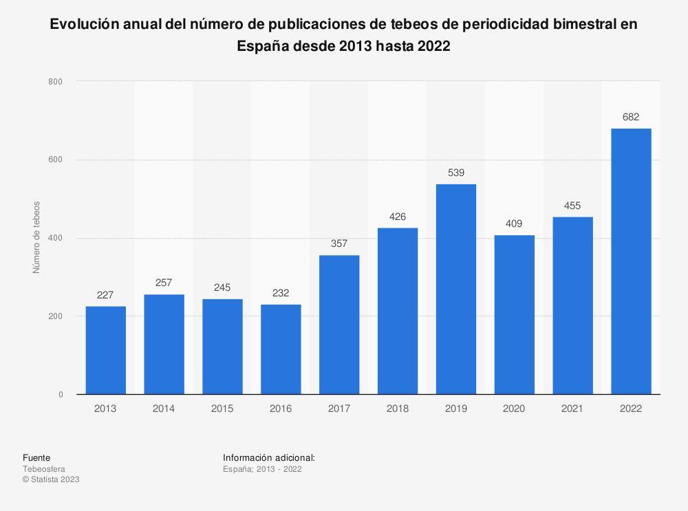 Estadística: Evolución anual del número de publicaciones de tebeos de periodicidad bimestral en España desde 2012 hasta 2016 | Statista