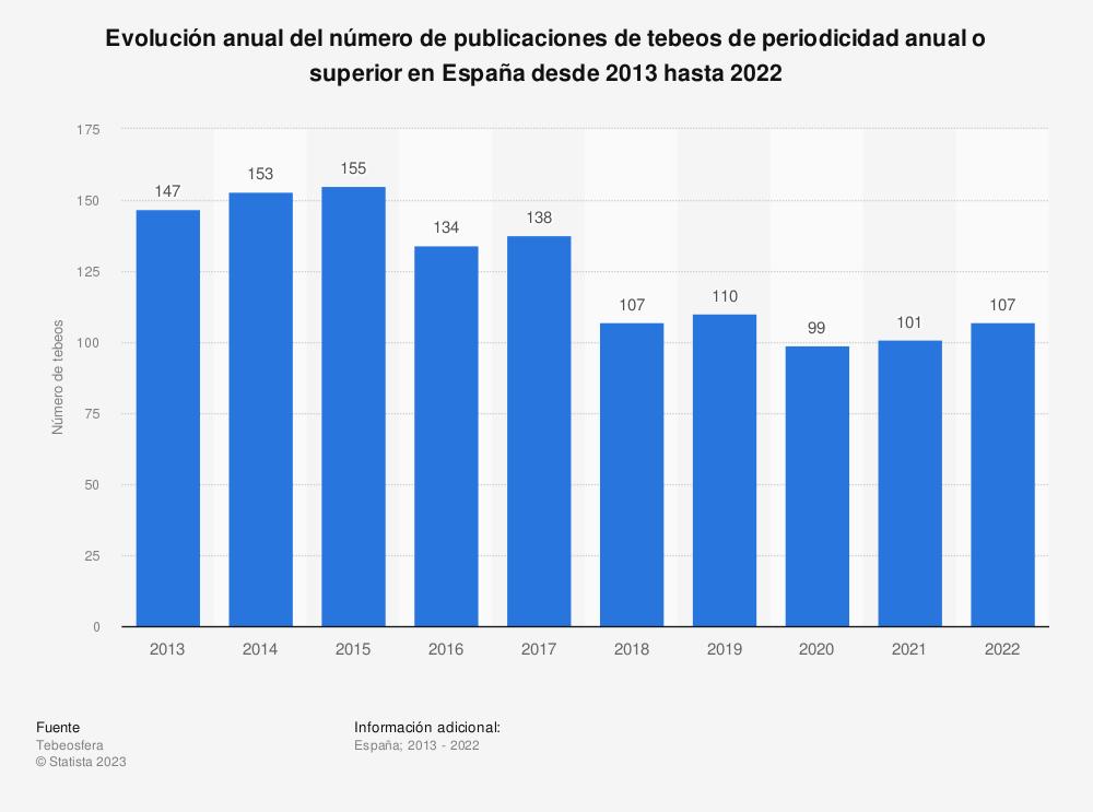 Estadística: Evolución anual del número de publicaciones de tebeos de periodicidad anual o superior en España desde 2013 hasta 2019   Statista