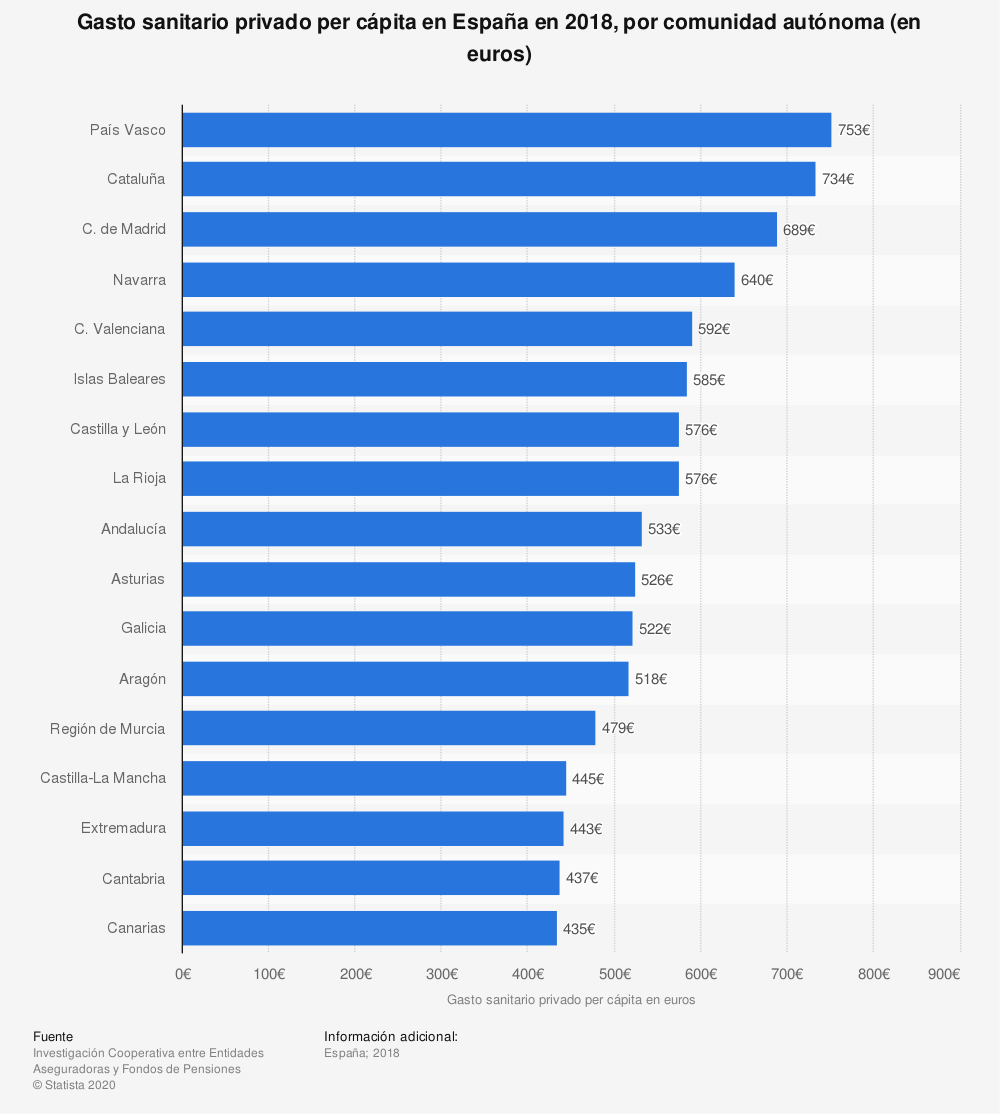 Estadística: Gasto sanitario privado per cápita en España en 2016, por comunidad autónoma (en euros) | Statista