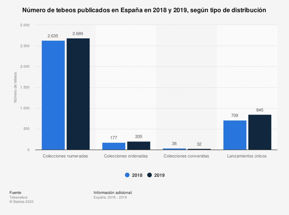 Estadística: Número de tebeos publicados en España en 2018 y 2019, según tipo de distribución | Statista