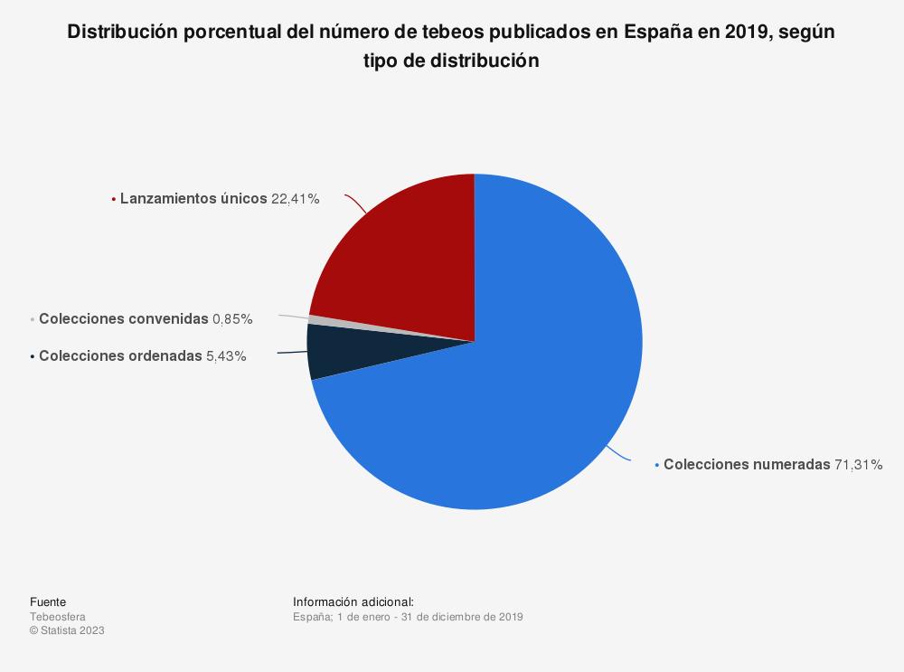Estadística: Distribución porcentual del número de tebeos publicados en España en 2019, según tipo de distribución | Statista