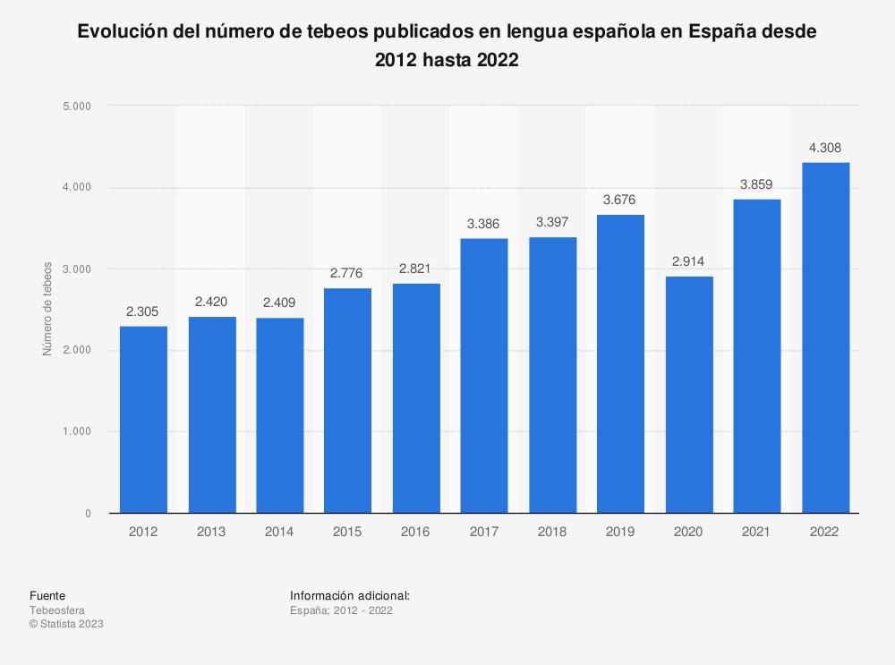 Estadística: Evolución del número de tebeos publicados en lengua española en España desde 2012 hasta 2016 | Statista