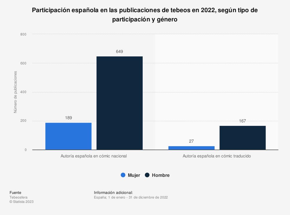 Estadística: Participación española en las publicaciones de tebeos en 2019, según tipo de participación | Statista