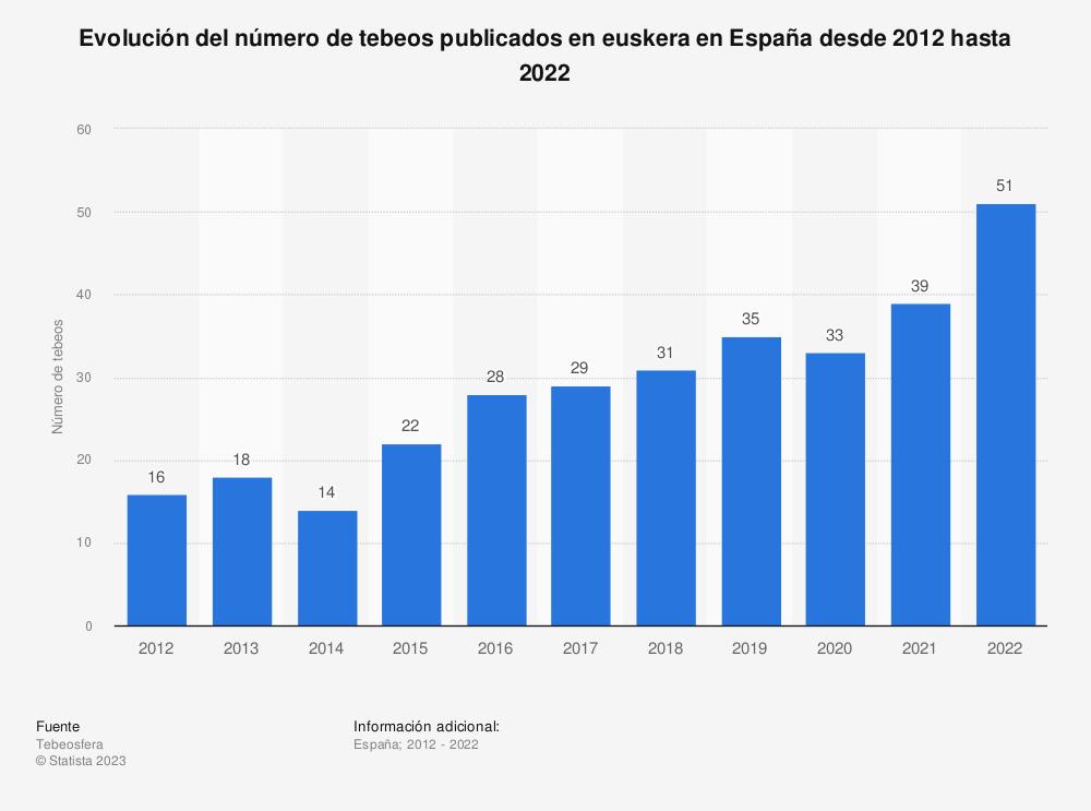 Estadística: Evolución del número de tebeos publicados en euskera en España desde 2012 hasta 2018 | Statista