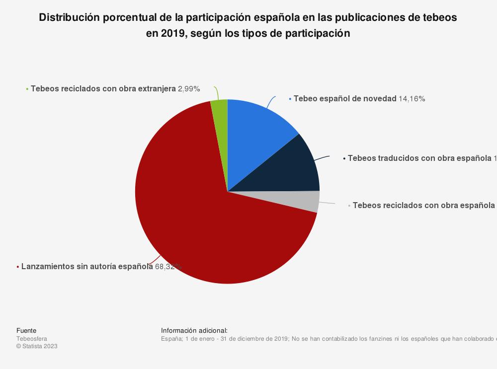 Estadística: Distribución porcentual de la participación española en las publicaciones de tebeos en 2019, según los tipos de participación | Statista