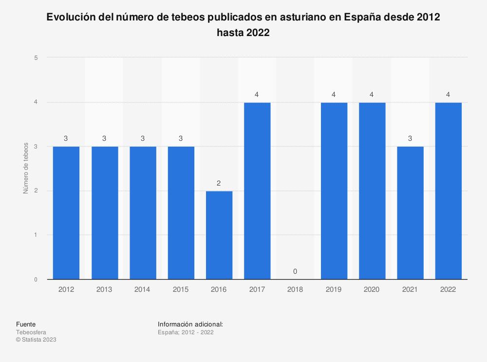 Estadística: Evolución del número de tebeos publicados en asturiano en España desde 2012 hasta 2018 | Statista