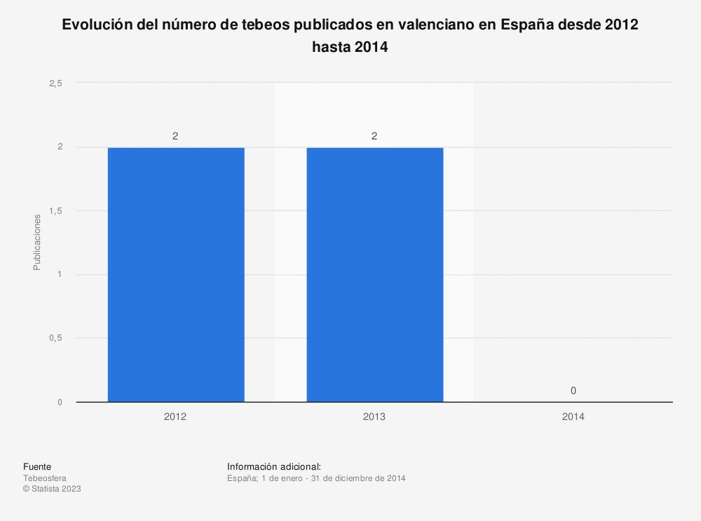Estadística: Evolución del número de tebeos publicados en valenciano en España desde 2012 hasta 2014 | Statista