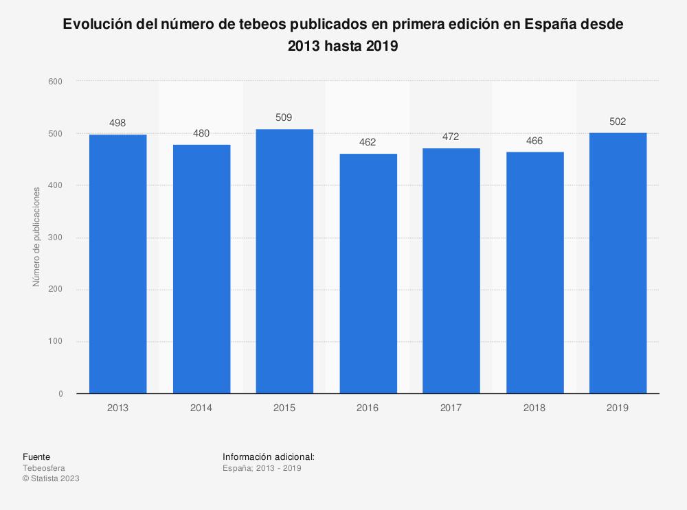 Estadística: Evolución del número de tebeos publicados en primera edición en España desde 2013 hasta 2019 | Statista