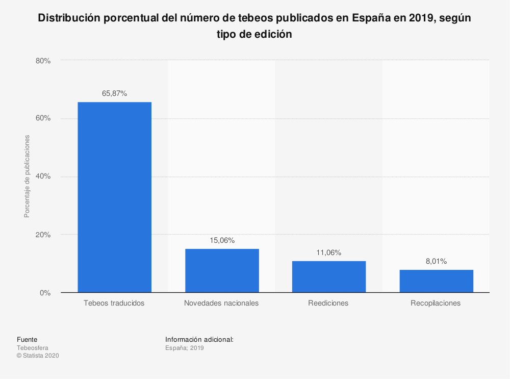 Estadística: Distribución porcentual del número de tebeos publicados en España en 2017, según tipo de edición | Statista