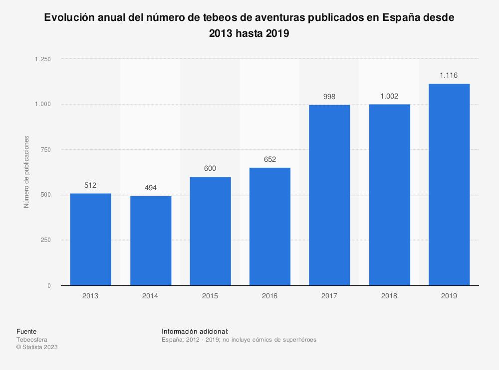 Estadística: Evolución anual del número de tebeos de aventuras publicados en España desde 2013 hasta 2019 | Statista