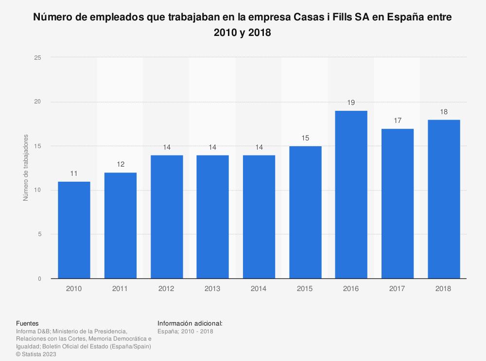 Estadística: Número de empleados que trabajaban en la empresa Casas i Fills SA en España entre 2010 y 2018 | Statista