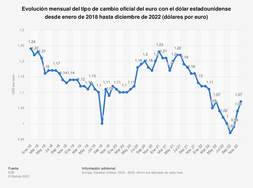 Estadística: Evolución mensual del tipo de cambio oficial del euro con el dólar estadounidense desde enero del 2018  hasta agosto de 2019 (dólares por euro) | Statista