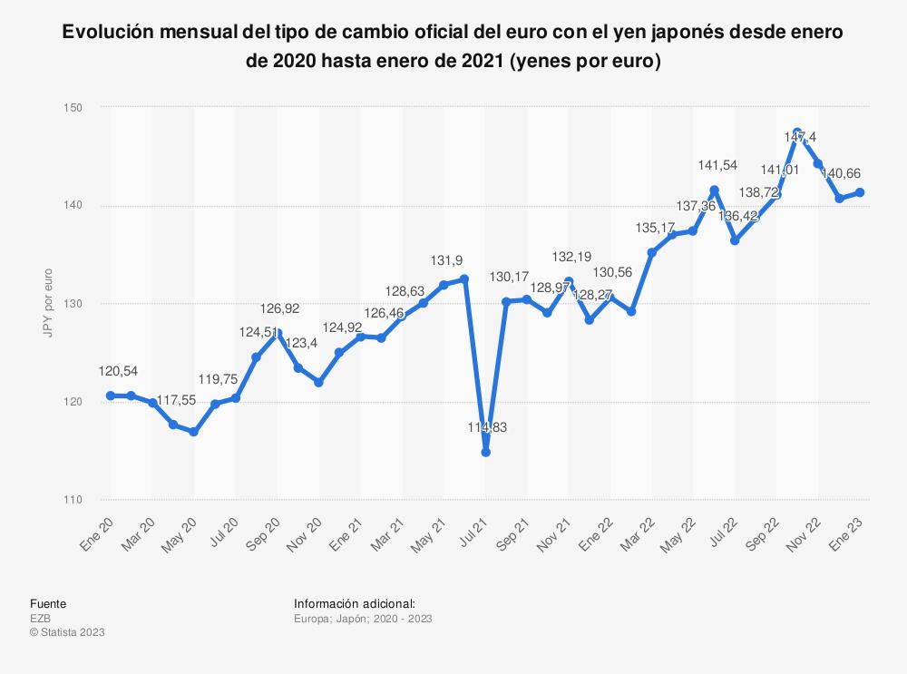 Estadística: Evolución mensual del tipo de cambio oficial del euro con el yen japonés desde enero de 2018 hasta agosto de 2020 (yenes por euro) | Statista