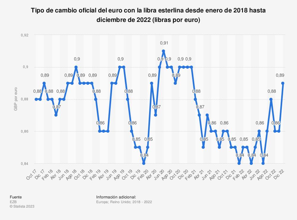 Estadística: Evolución mensual del tipo de cambio oficial del euro con la libra esterlina desde diciembre de 2015 hasta diciembre de 2016 (libras por euro) | Statista
