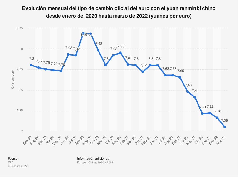 Estadística: Evolución mensual del tipo de cambio oficial del euro con el yuan renminbi chino desde enero del 2018 hasta diciembre de 2019 (yuanes por euro) | Statista