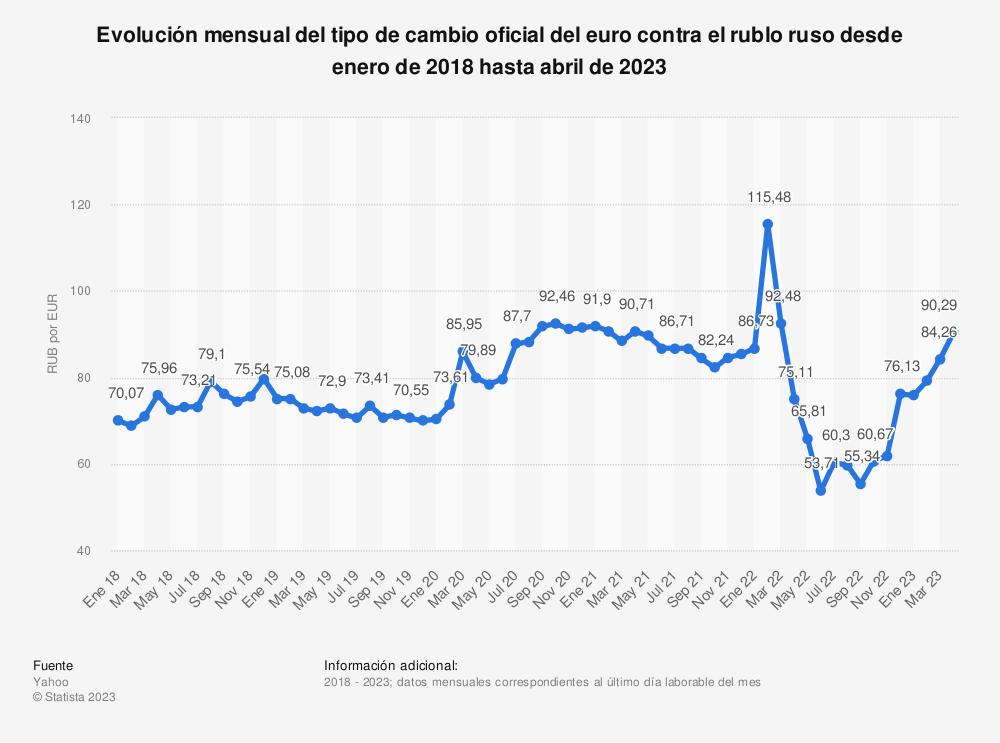 Estadística: Evolución mensual del tipo de cambio oficial del euro con el rublo ruso desde enero del 2018  hasta agosto de 2020 (rublos por euro) | Statista