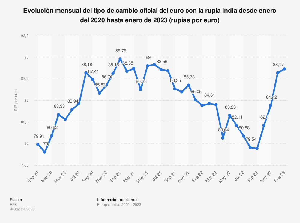 Estadística: Evolución mensual del tipo de cambio oficial del euro con la rupia india desde enero del 2018 hasta diciembre de 2019 (rupias por euro) | Statista