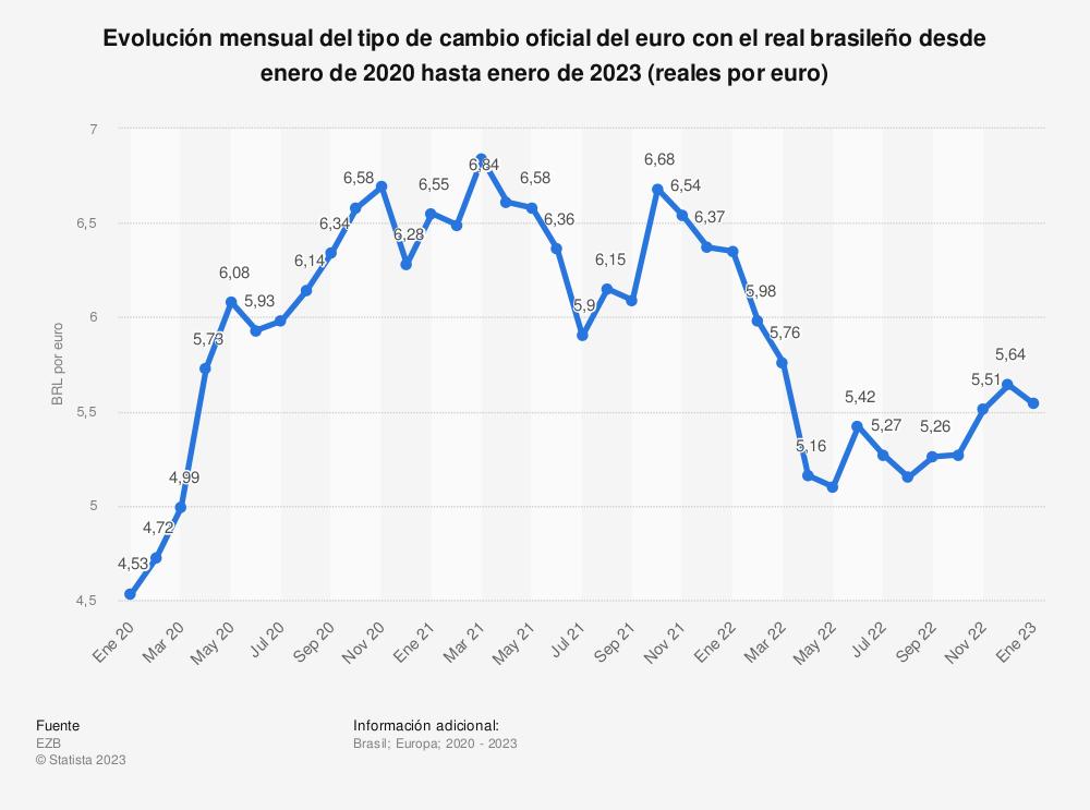 Estadística: Evolución mensual del tipo de cambio oficial del euro con el real brasileño desde octubre de 2018 hasta diciembre 2019 (reales por euro) | Statista