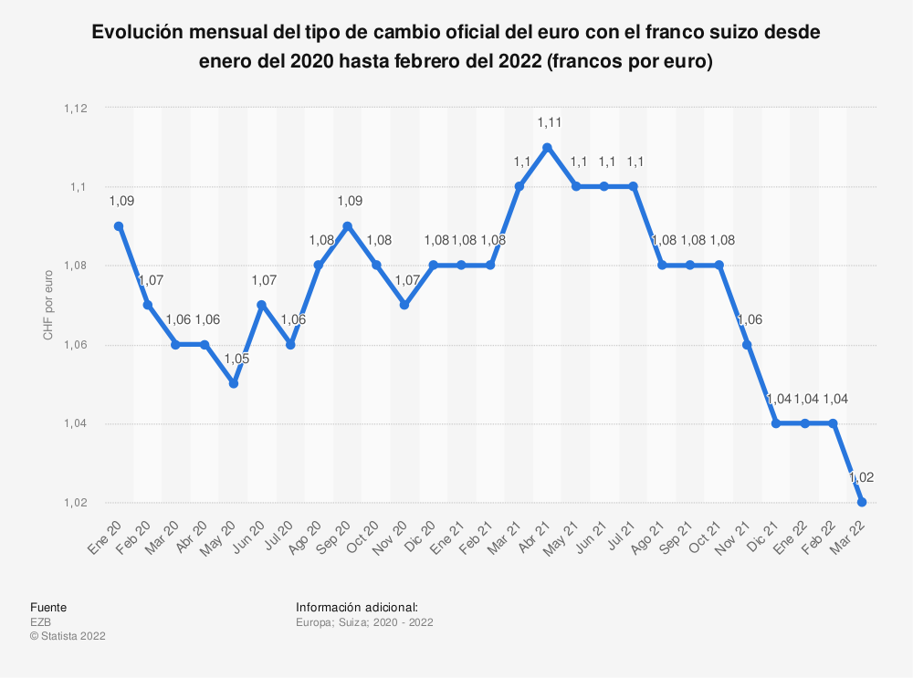 Estadística: Evolución mensual del tipo de cambio oficial del euro con el franco suizo desde enero del 2018 hasta diciembre del 2019 (francos por euro) | Statista