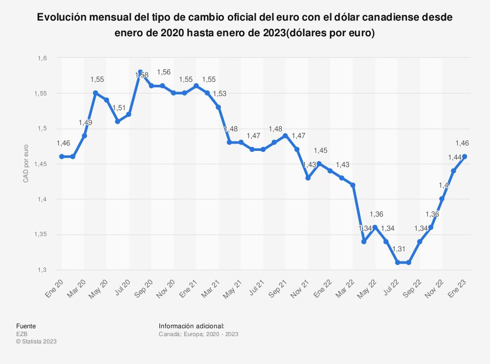 Estadística: Evolución mensual del tipo de cambio oficial del euro con el dólar canadiense desde enero de 2018 hasta agosto de 2020 (dólares por euro) | Statista