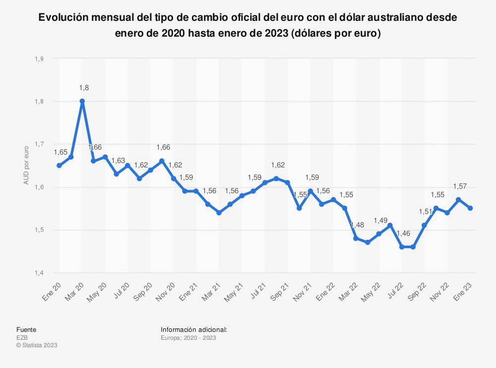 Estadística: Evolución mensual del tipo de cambio oficial del euro con el dólar australiano desde enero de 2018 hasta agosto de 2020 (dólares por euro)  | Statista