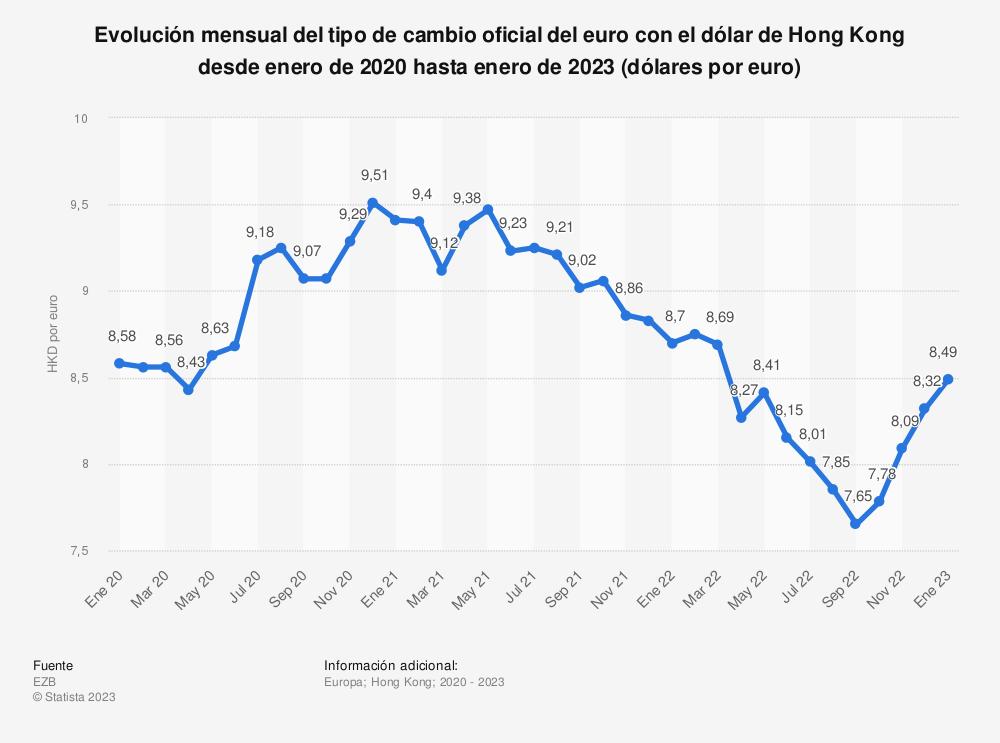 Estadística: Evolución mensual del tipo de cambio oficial del euro con el dólar de Hong Kong desde octubre de 2017 hasta octubre de 2018 (dólares por euro) | Statista