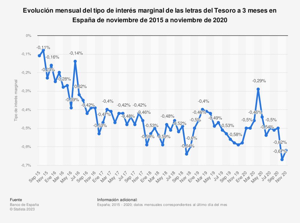Estadística: Evolución mensual del tipo de interés marginal de las letras del Tesoro a 3 meses en España de noviembre de 2015 a marzo de 2020 | Statista